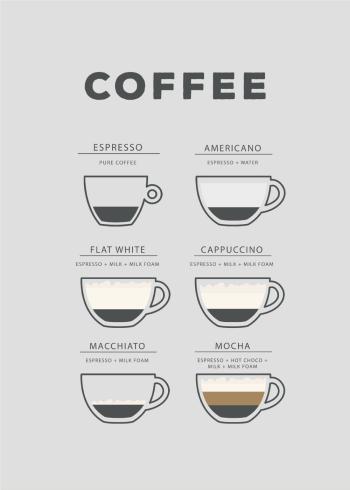 Kaffe plakat med de forskellige typer kaffe