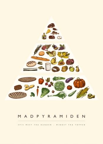 madpyramiden plakat til køkkenet