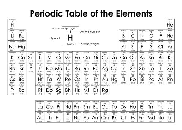 det periodiske system plakat i hvid