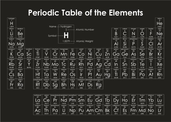 det periodiske system plakat i sort